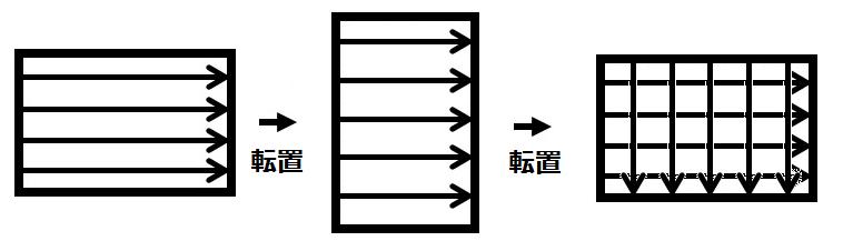 2dfft_row_column