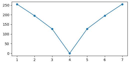 pixel peak